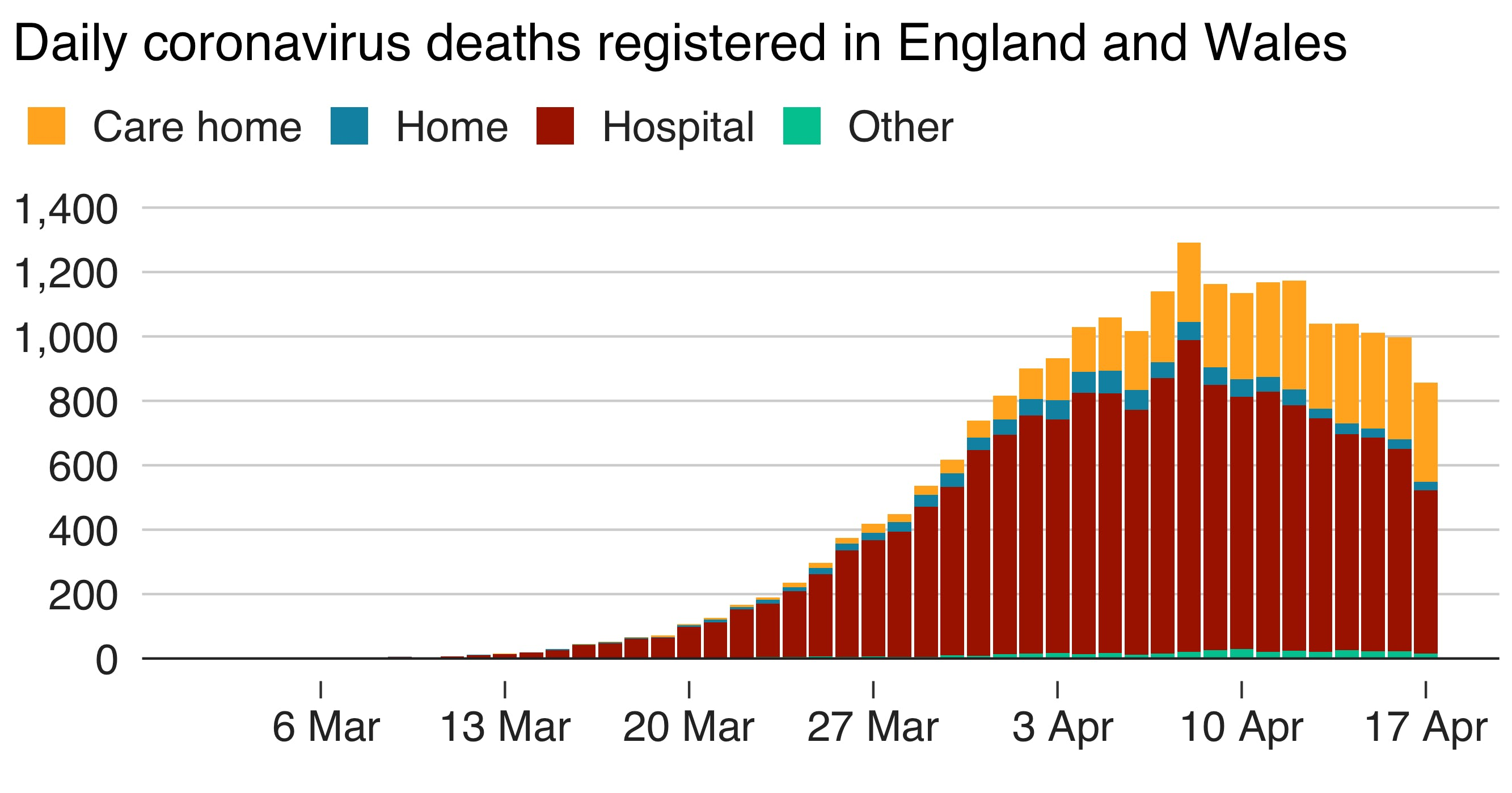 Graph showing care home and hospital coronavirus deaths 28/04/2020