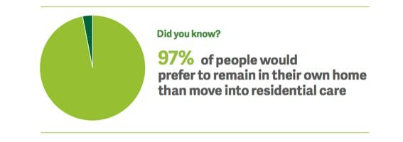 People would prefer to remain at home