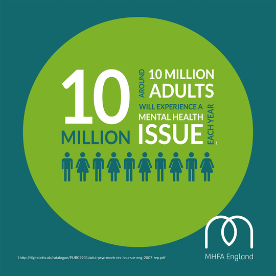 Around 10 Million Adults will experience a Mental Health issue
